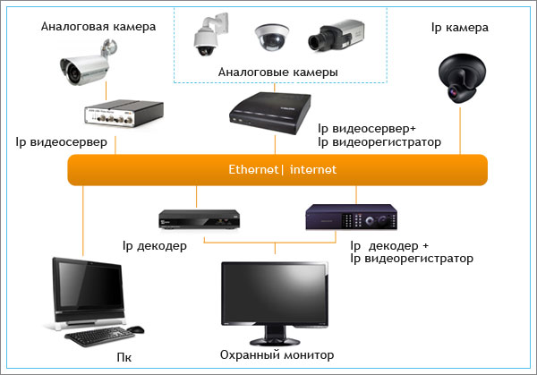 Камера dual hd wireless ip camera инструкция