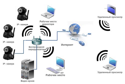 Камеры видеонаблюдения установить дома